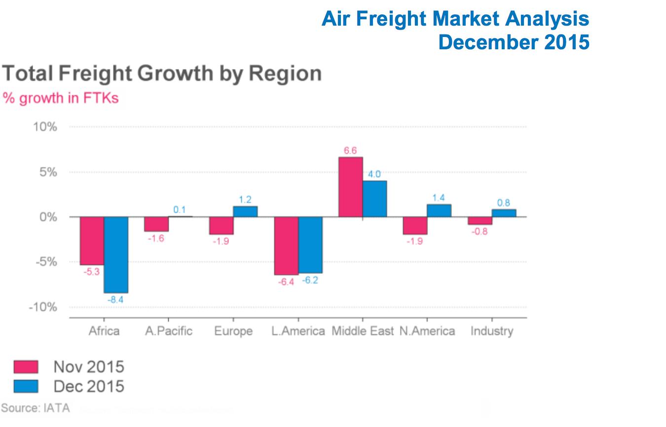 Air cargo's lost billions