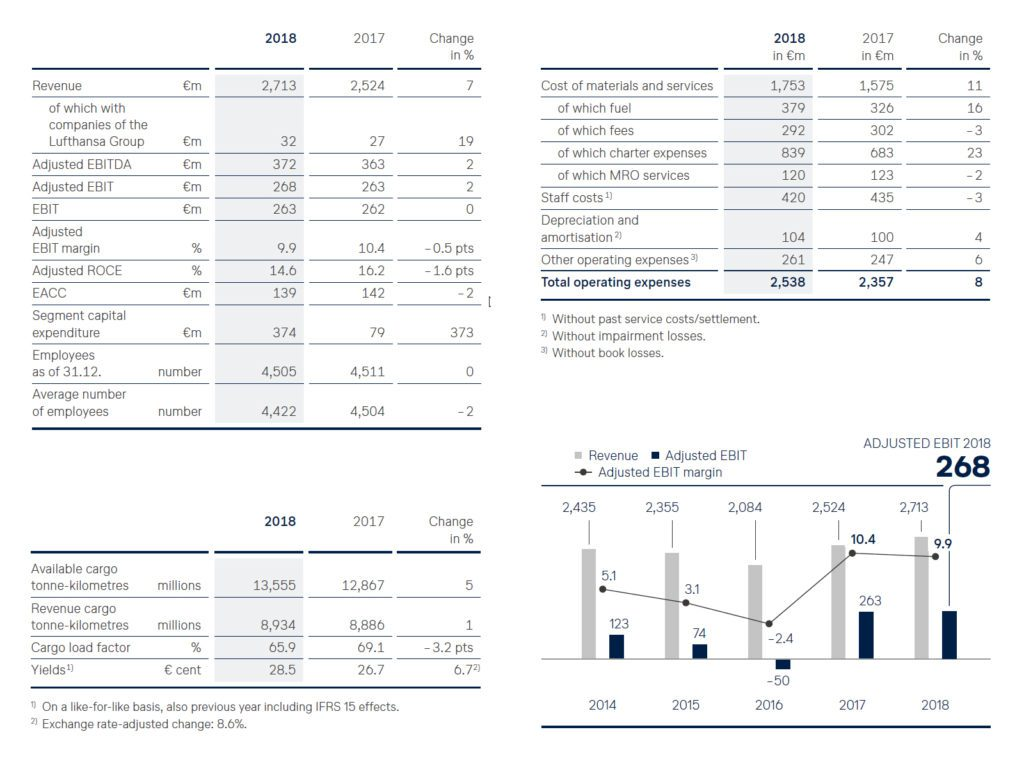 Glowing end of year report for buoyant Lufthansa Cargo