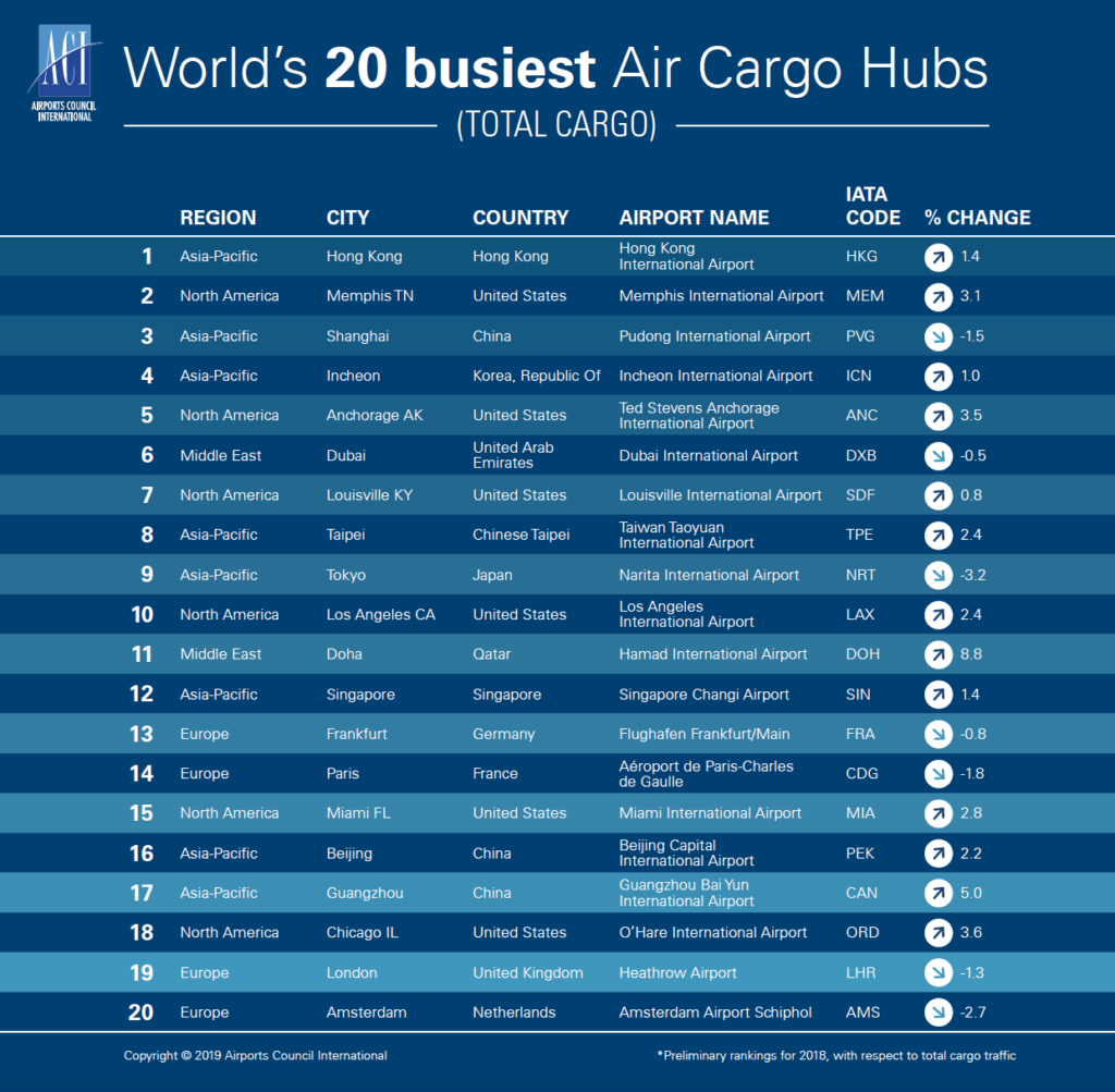 Cargo growth declined last year at major hub airports