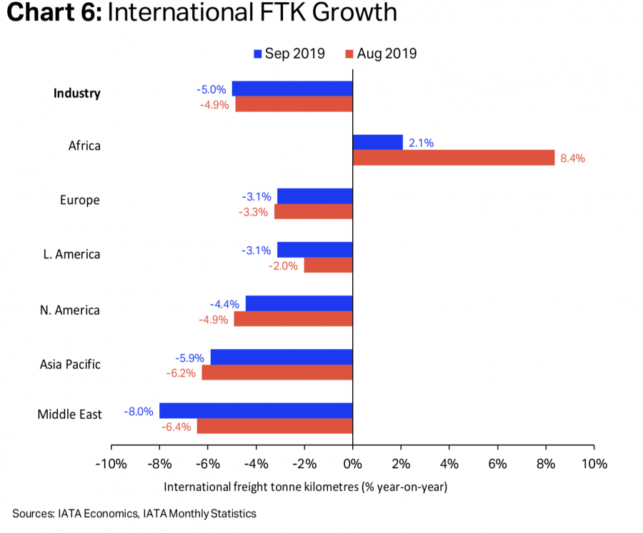 Airfreight slump continued in September