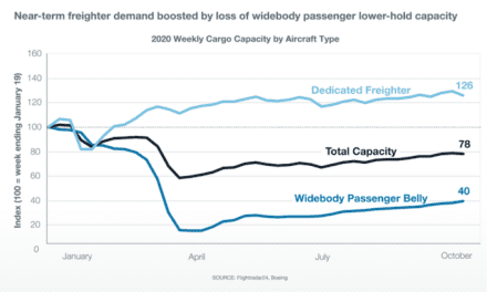 Demand for freighters set to take off says Boeing report