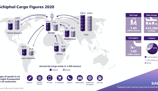 Schiphol finds a big hole in its 2020 cargo business